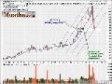 HOT Bounce Stocks To Watch GRMN 11 16 2007