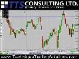 Stock Market Mid Week Update